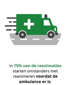 75% van de reanimaties starten omstanders