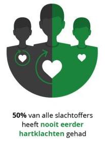 50% van alle slachtoffers heeft nooit eerder hartklachten gehad