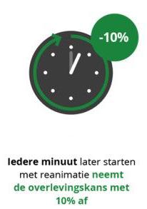 Iedere minuut neemt de overlevingskans met 10% af